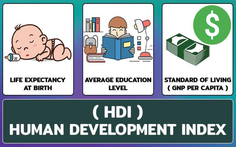 मानव विकास सूचकांक जिसमें भारत को 131वीं रैंक मिली है